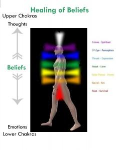 the healing of beliefs